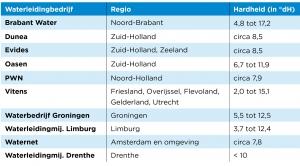 Hardheid Water in Nederland